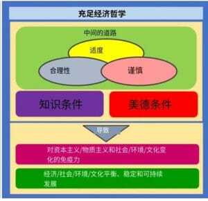 Sufficiency Economy Philosophy in Siam University Graph CN