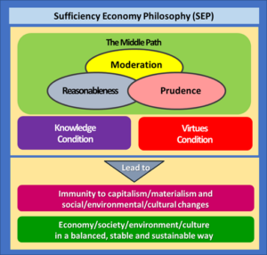 Sufficiency Economy Philosophy in Siam University Graph Eng